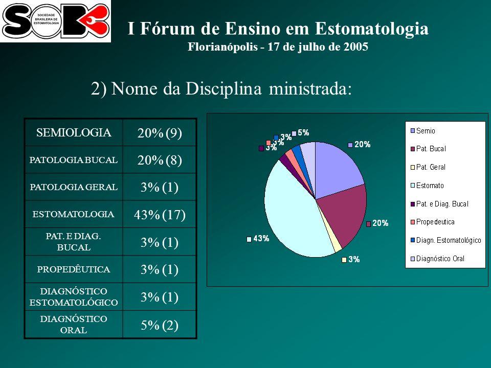 I Fórum de Ensino em Estomatologia Florianópolis - 17 de julho de 2005 2) Nome da Disciplina ministrada: SEMIOLOGIA 20% (9) PATOLOGIA BUCAL 20% (8) PATOLOGIA GERAL 3% (1) ESTOMATOLOGIA 43% (17) PAT.