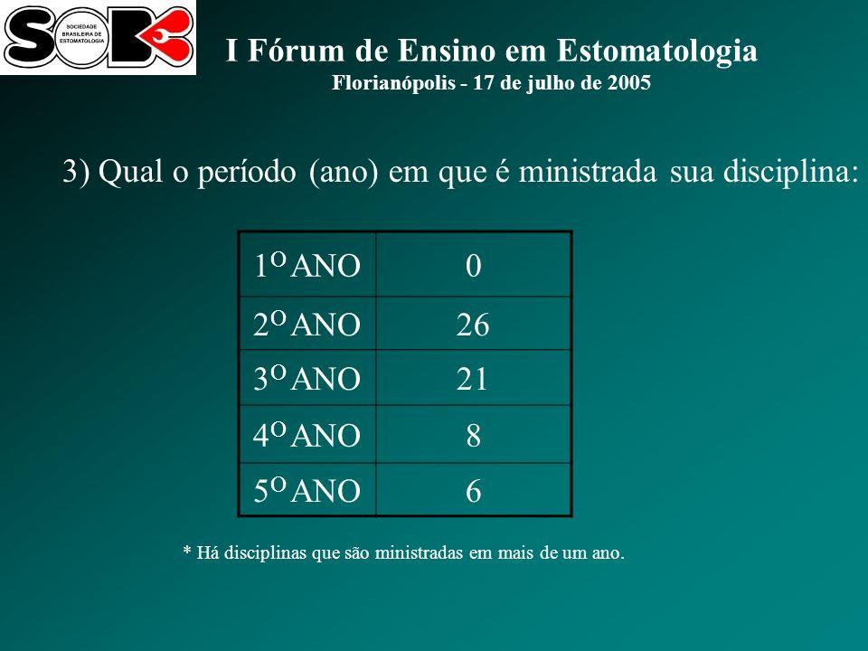 I Fórum de Ensino em Estomatologia Florianópolis - 17 de julho de 2005 1 O ANO0 2 O ANO26 3 O ANO21 4 O ANO8 5 O ANO6 3) Qual o período (ano) em que é ministrada sua disciplina: * Há disciplinas que são ministradas em mais de um ano.