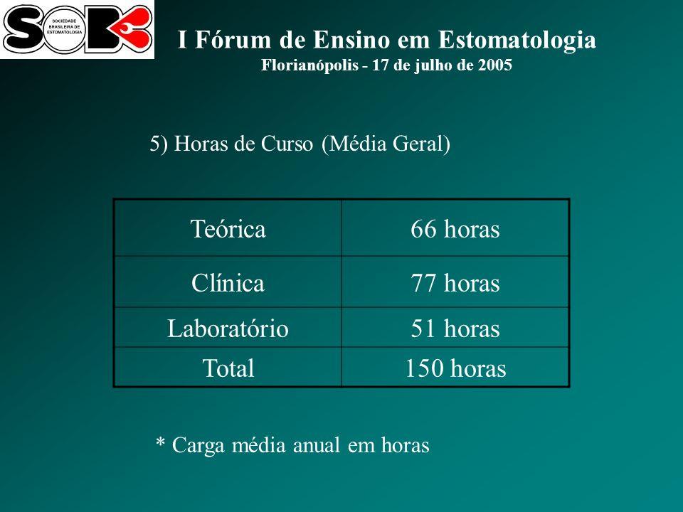 I Fórum de Ensino em Estomatologia Florianópolis - 17 de julho de 2005 5) Horas de Curso (Média Geral) Teórica66 horas Clínica77 horas Laboratório51 horas Total150 horas * Carga média anual em horas