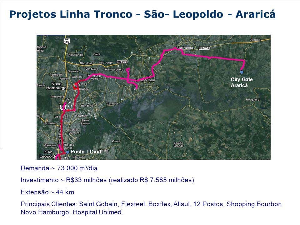 Demanda ~ 68.000 m³/dia Investimento ~ R$ 19.900 milhões Extensão ~ 20km Principais Clientes: Celulose Riograndense (CMPC), Celupa, Santher e 02 Postos Projetos Linha Tronco - Guaíba