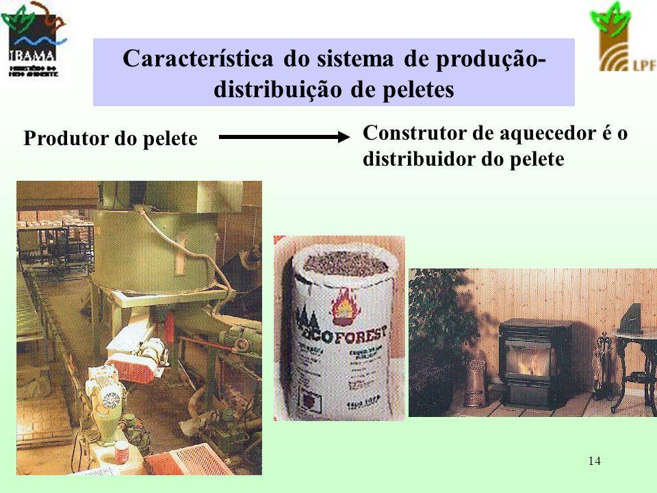 14 Produtor do pelete Construtor de aquecedor é o distribuidor do pelete Característica do sistema de produção- distribuição de peletes