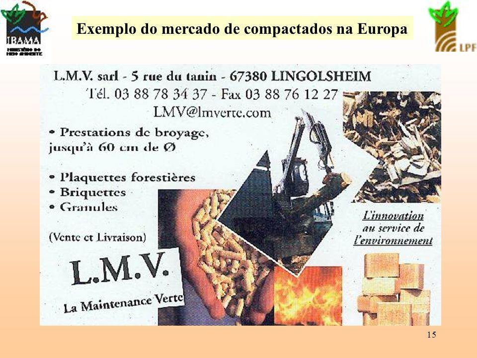 15 Exemplo do mercado de compactados na Europa