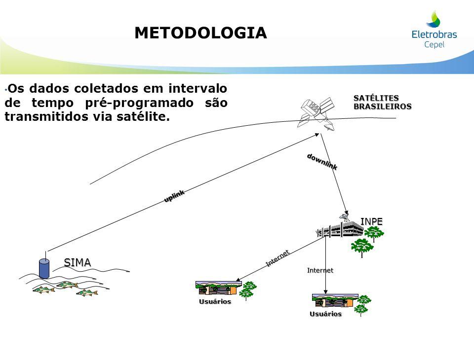 SATÉLITES BRASILEIROS SIMA downlink uplink Usuários Usuários Internet Internet INPE Os dados coletados em intervalo de tempo pré-programado são transm