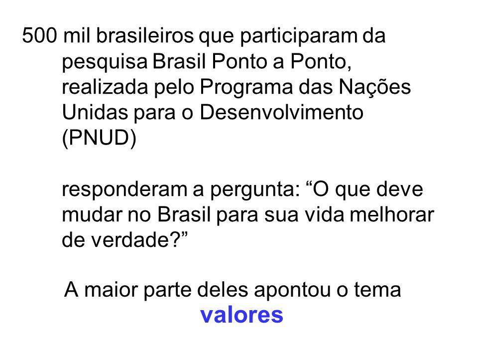500 mil brasileiros que participaram da pesquisa Brasil Ponto a Ponto, realizada pelo Programa das Nações Unidas para o Desenvolvimento (PNUD) respond