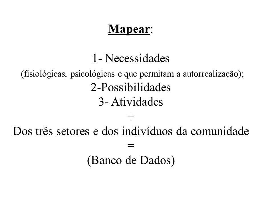 Mapear: 1- Necessidades (fisiológicas, psicológicas e que permitam a autorrealização); 2-Possibilidades 3- Atividades + Dos três setores e dos indivíd
