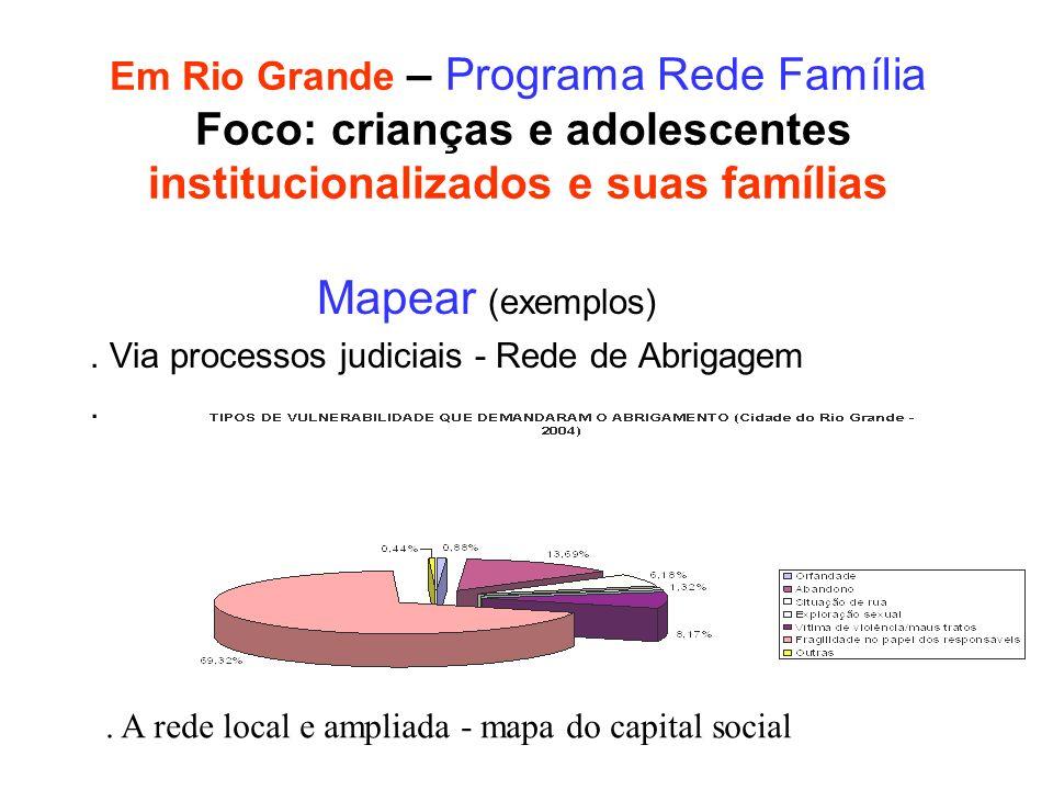 Em Rio Grande – Programa Rede Família Foco: crianças e adolescentes institucionalizados e suas famílias Mapear (exemplos). Via processos judiciais - R