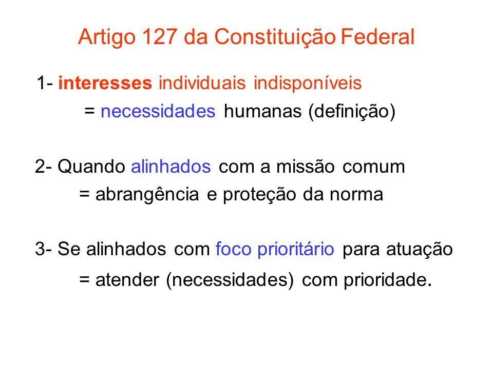 Artigo 127 da Constituição Federal 1- interesses individuais indisponíveis = necessidades humanas (definição) 2- Quando alinhados com a missão comum =