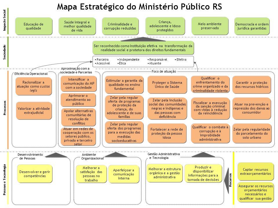 Desenvolvimento de Pessoas Ambiente Organizacional Ser reconhecido como instituição efetiva na transformação da realidade social e protetora dos direi