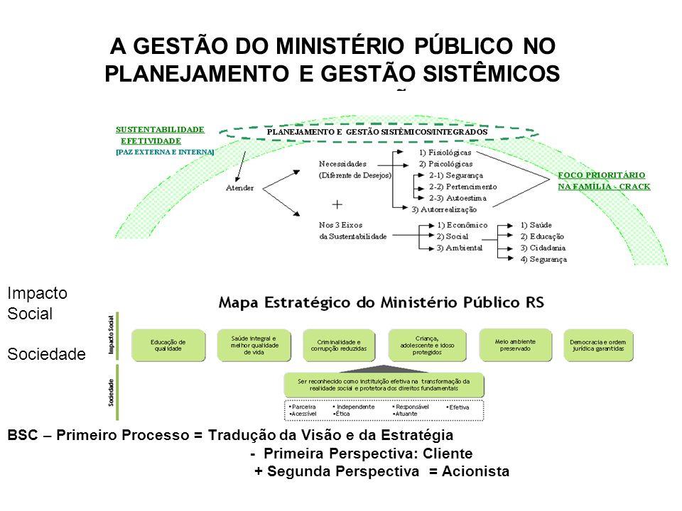 A GESTÃO DO MINISTÉRIO PÚBLICO NO PLANEJAMENTO E GESTÃO SISTÊMICOS INTERCONEXÕES Impacto Social Sociedade BSC – Primeiro Processo = Tradução da Visão