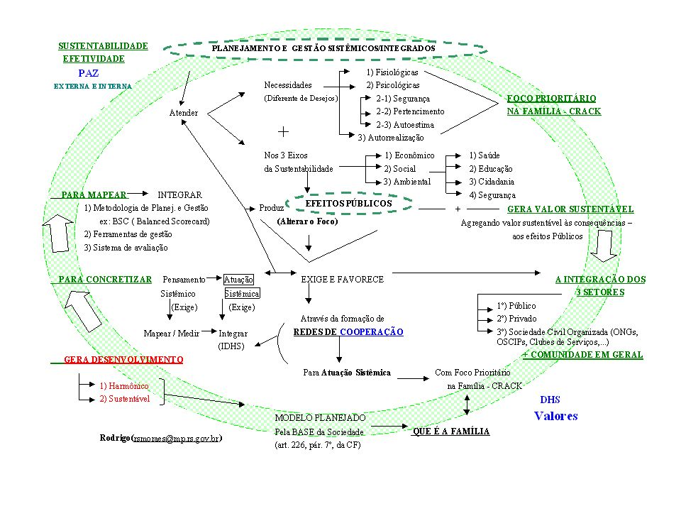 Aprofundando um pouco mais a reflexão … OBS: Os próximos gráficos explicitarão de uma forma mais detalhada a metodologia de Planejamento e de Gestão Sistêmicos através da Metodologia Balanced Scorecard – BSC (usando, de forma circular, um mapa estratégico).