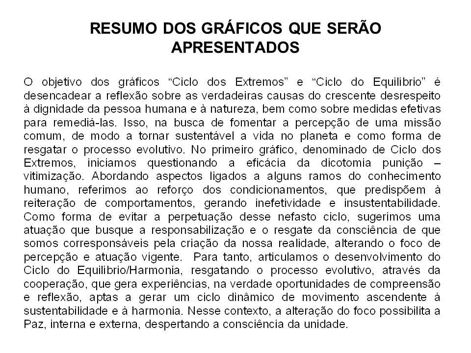 RESUMO DOS GRÁFICOS QUE SERÃO APRESENTADOS