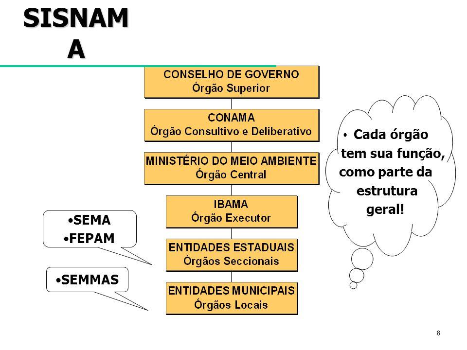 8 SISNAM A Cada órgão tem sua função, como parte da estrutura geral! SEMA FEPAM SEMMAS