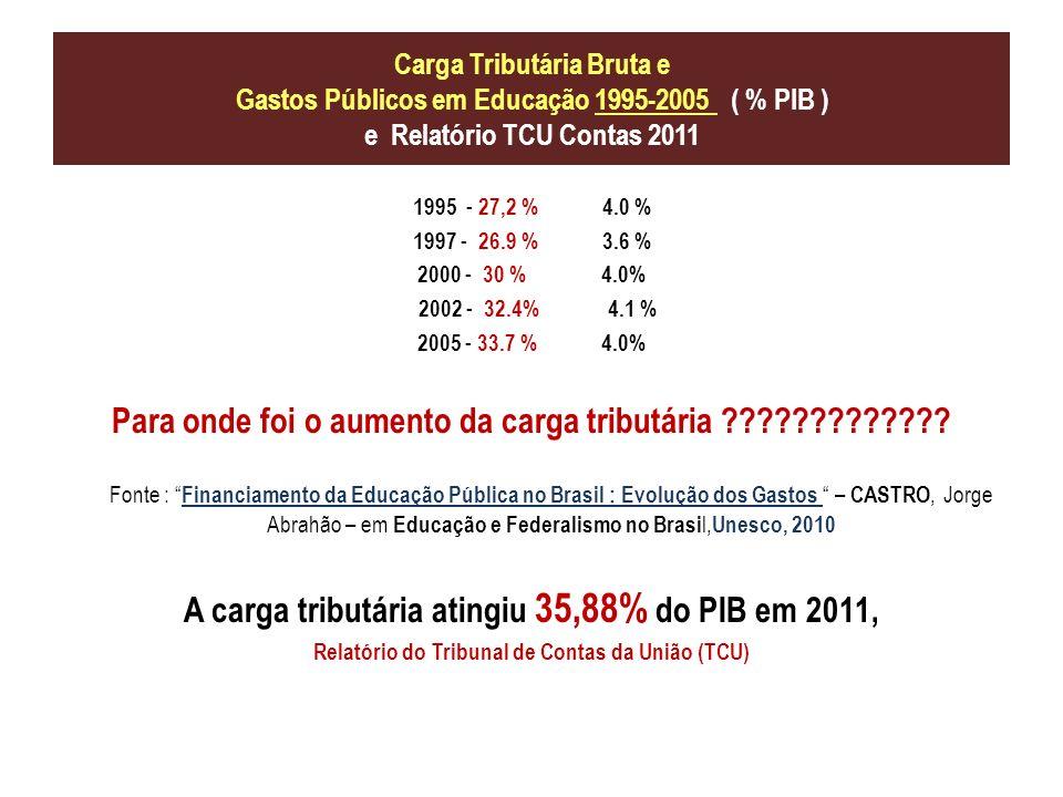 Carga Tributária Bruta e Gastos Públicos em Educação 1995-2005 ( % PIB ) e Relatório TCU Contas 2011 1995 - 27,2 % 4.0 % 1997 - 26.9 % 3.6 % 2000 - 30