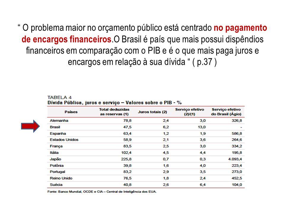 O problema maior no orçamento público está centrado no pagamento de encargos financeiros.O Brasil é país que mais possui dispêndios financeiros em com