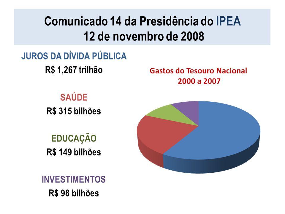 Comunicado 14 da Presidência do IPEA 12 de novembro de 2008 JUROS DA DÍVIDA PÚBLICA R$ 1,267 trilhão SAÚDE R$ 315 bilhões EDUCAÇÃO R$ 149 bilhões INVE