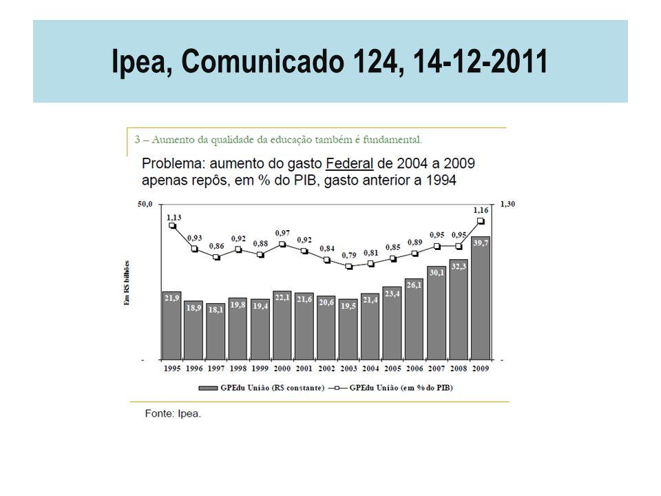 Ipea, Comunicado 124, 14-12-2011