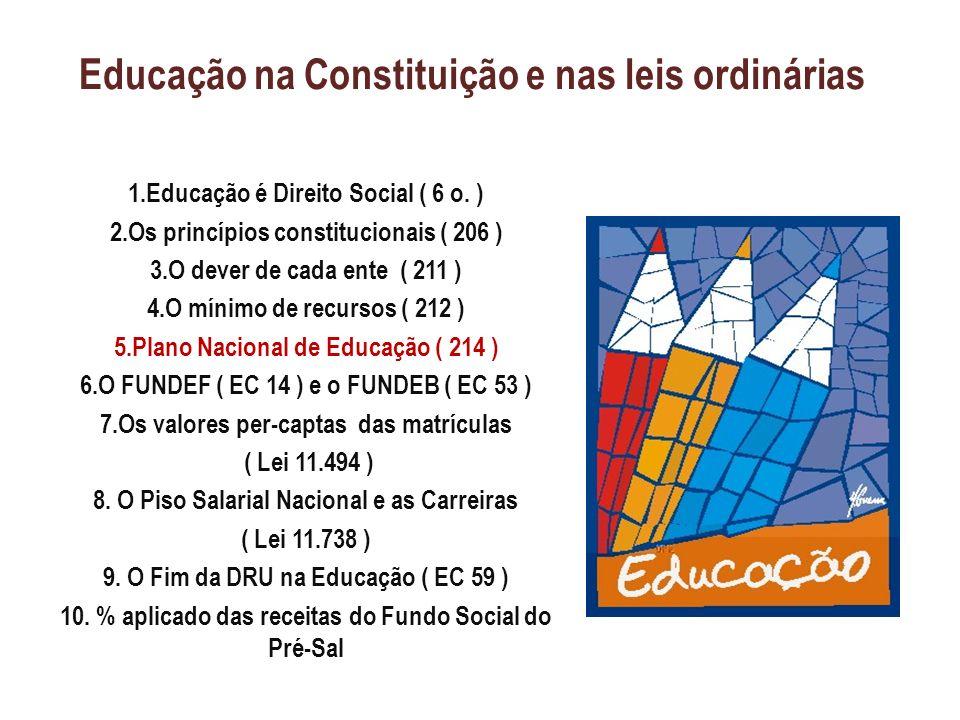 Educação na Constituição e nas leis ordinárias 1.Educação é Direito Social ( 6 o. ) 2.Os princípios constitucionais ( 206 ) 3.O dever de cada ente ( 2