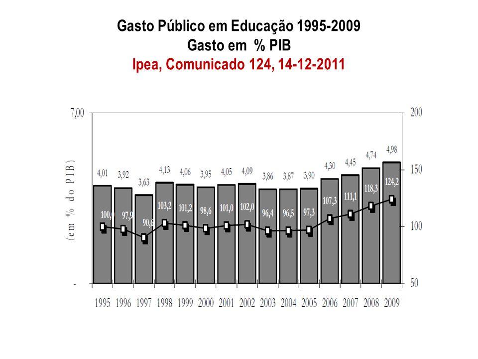 Gasto Público em Educação 1995-2009 Gasto em % PIB Ipea, Comunicado 124, 14-12-2011