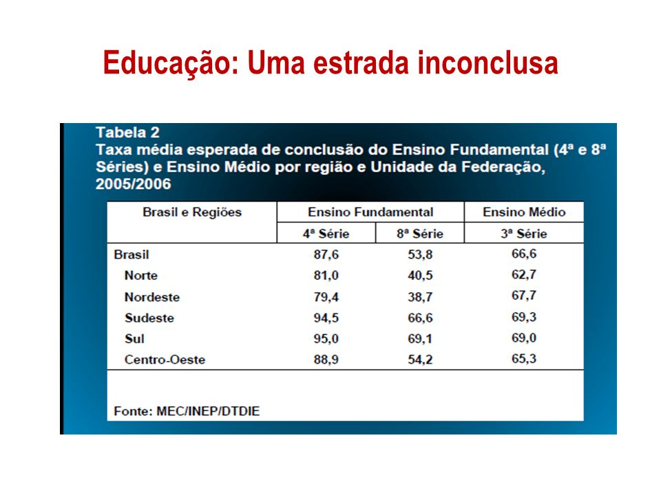 Educação: Uma estrada inconclusa