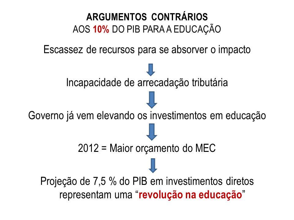 ARGUMENTOS CONTRÁRIOS AOS 10% DO PIB PARA A EDUCAÇÃO Escassez de recursos para se absorver o impacto Incapacidade de arrecadação tributária Governo já