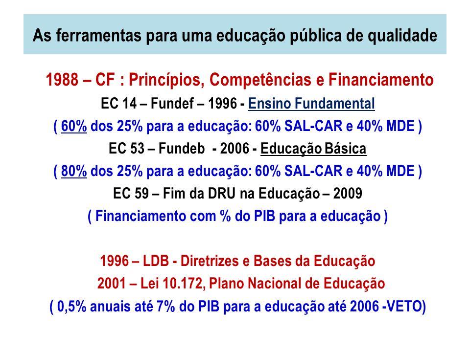 As ferramentas para uma educação pública de qualidade 1988 – CF : Princípios, Competências e Financiamento EC 14 – Fundef – 1996 - Ensino Fundamental