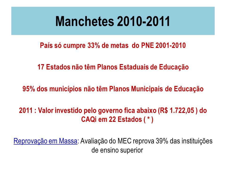 Manchetes 2010-2011 País só cumpre 33% de metas do PNE 2001-2010 17 Estados não têm Planos Estaduais de Educação 95% dos municípios não têm Planos Mun