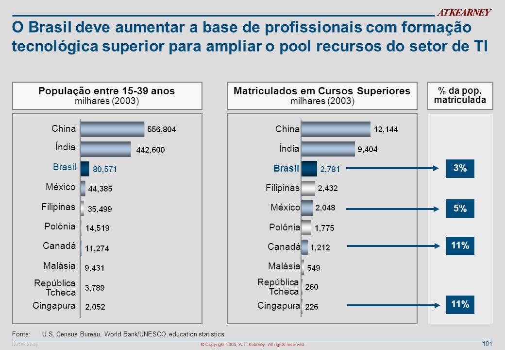 101 55/10056/dtp© Copyright 2005, A.T. Kearney. All rights reserved O Brasil deve aumentar a base de profissionais com formação tecnológica superior p