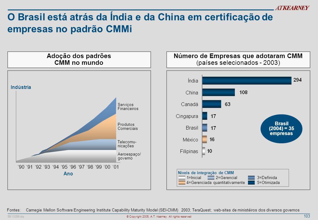 103 55/10056/dtp© Copyright 2005, A.T. Kearney. All rights reserved O Brasil está atrás da Índia e da China em certificação de empresas no padrão CMMi