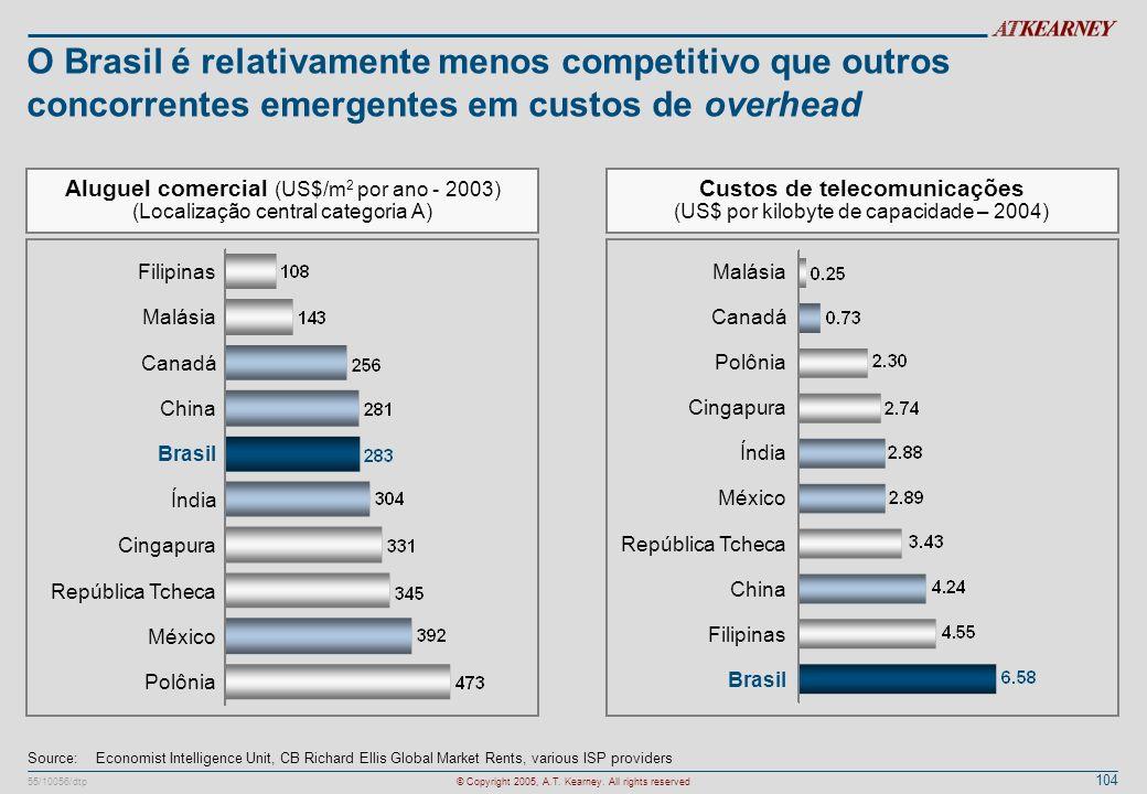 104 55/10056/dtp© Copyright 2005, A.T. Kearney. All rights reserved O Brasil é relativamente menos competitivo que outros concorrentes emergentes em c