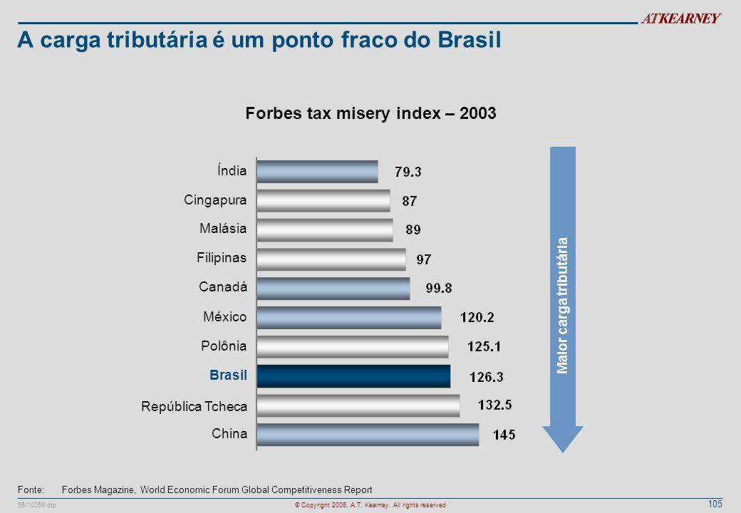 105 55/10056/dtp© Copyright 2005, A.T. Kearney. All rights reserved A carga tributária é um ponto fraco do Brasil Fonte:Forbes Magazine, World Economi