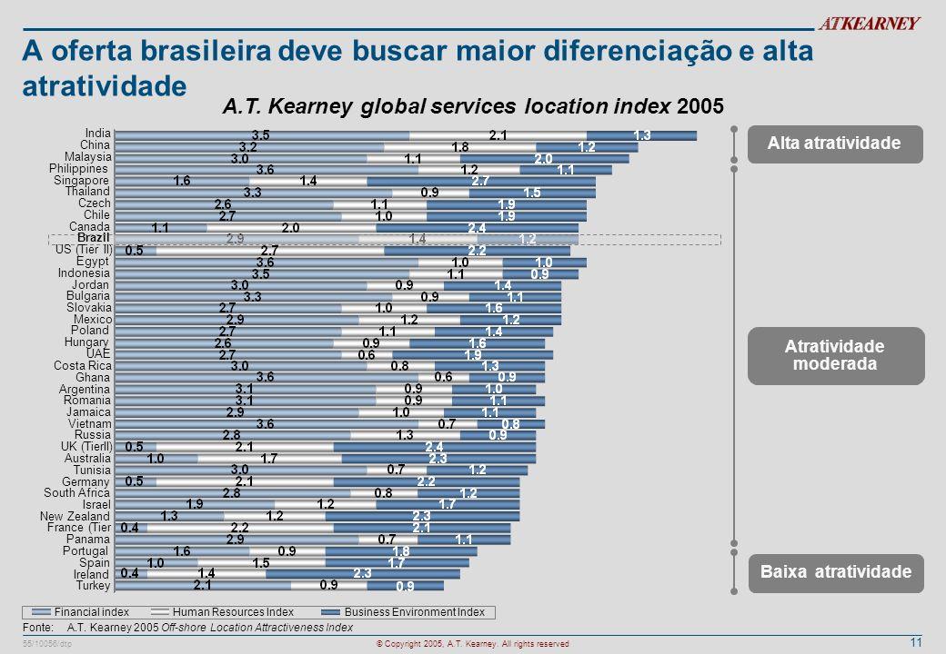 11 55/10056/dtp© Copyright 2005, A.T. Kearney. All rights reserved A oferta brasileira deve buscar maior diferenciação e alta atratividade Fonte:A.T.