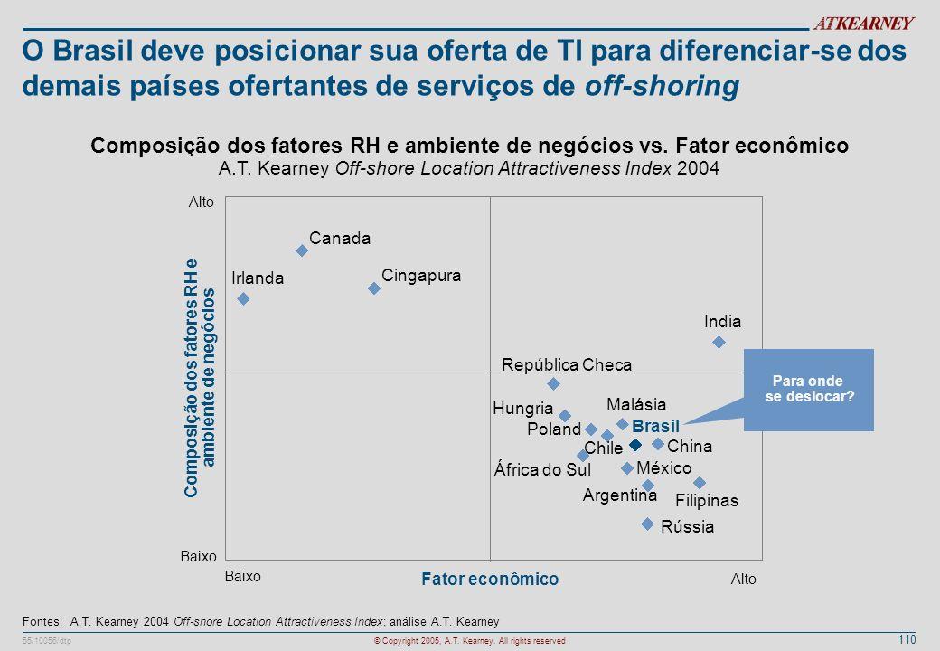 110 55/10056/dtp© Copyright 2005, A.T. Kearney. All rights reserved O Brasil deve posicionar sua oferta de TI para diferenciar-se dos demais países of