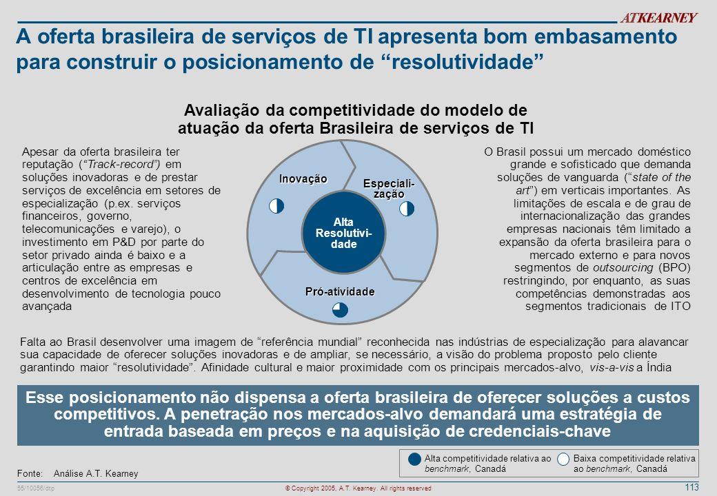 113 55/10056/dtp© Copyright 2005, A.T. Kearney. All rights reserved A oferta brasileira de serviços de TI apresenta bom embasamento para construir o p