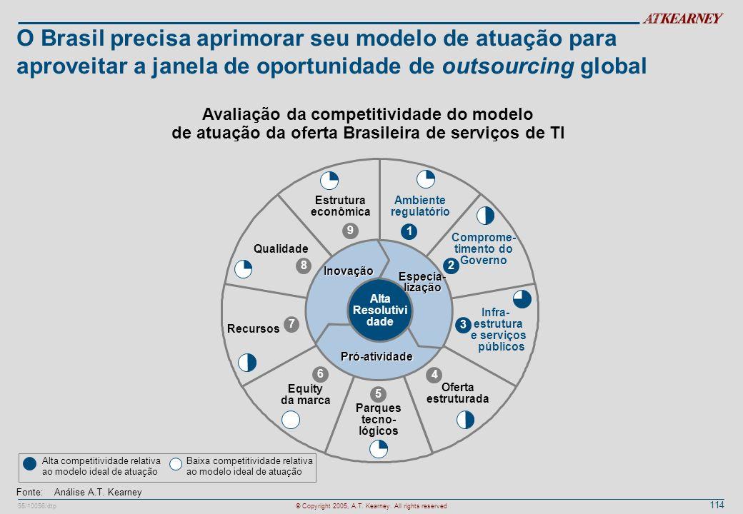 114 55/10056/dtp© Copyright 2005, A.T. Kearney. All rights reserved O Brasil precisa aprimorar seu modelo de atuação para aproveitar a janela de oport