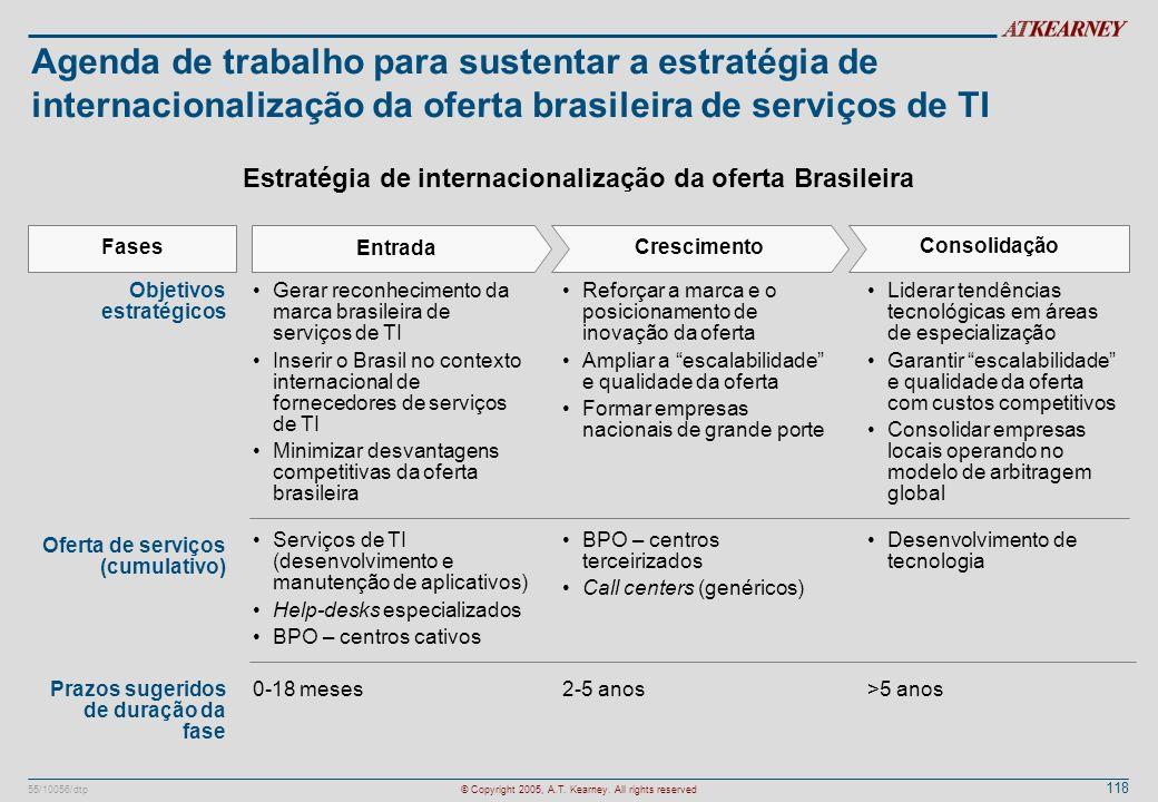 118 55/10056/dtp© Copyright 2005, A.T. Kearney. All rights reserved Agenda de trabalho para sustentar a estratégia de internacionalização da oferta br