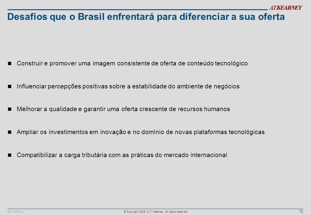 12 55/10056/dtp© Copyright 2005, A.T. Kearney. All rights reserved Desafios que o Brasil enfrentará para diferenciar a sua oferta n Construir e promov