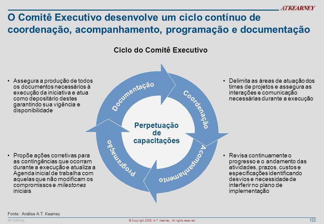 122 55/10056/dtp© Copyright 2005, A.T. Kearney. All rights reserved O Comitê Executivo desenvolve um ciclo contínuo de coordenação, acompanhamento, pr