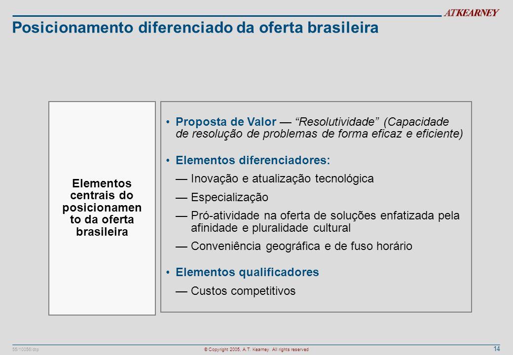 14 55/10056/dtp© Copyright 2005, A.T. Kearney. All rights reserved Posicionamento diferenciado da oferta brasileira Proposta de Valor Resolutividade (