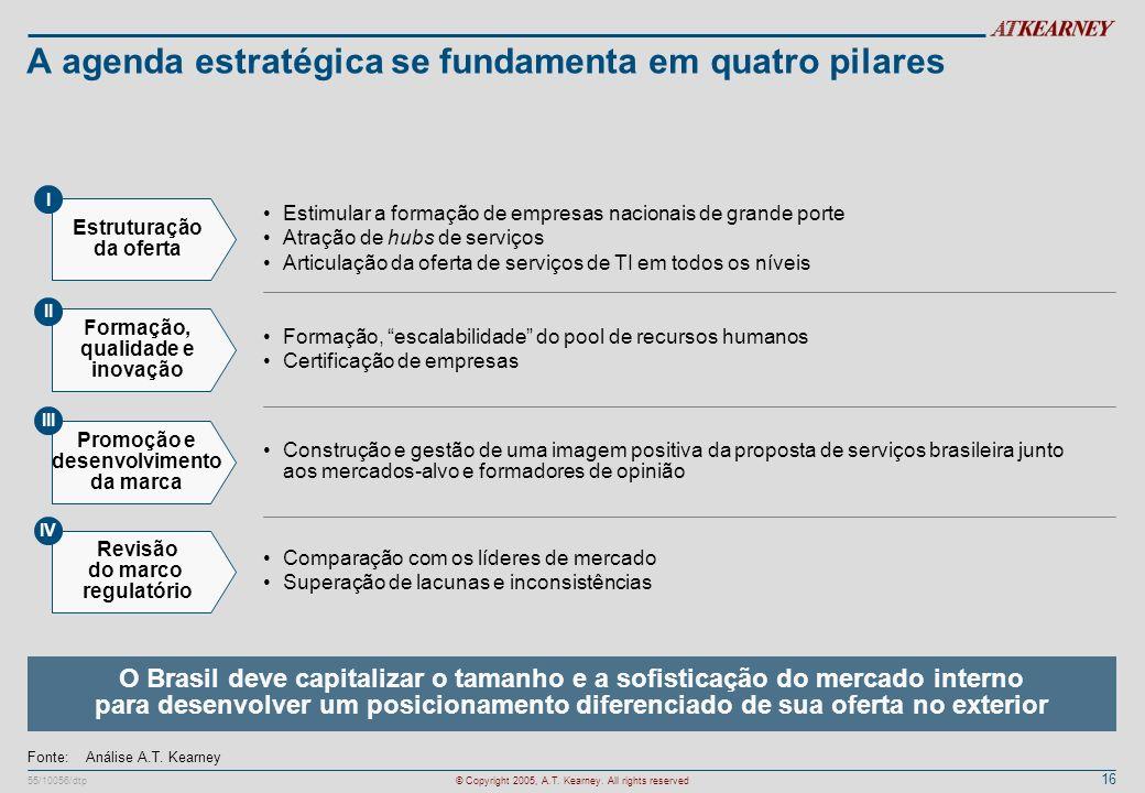 16 55/10056/dtp© Copyright 2005, A.T. Kearney. All rights reserved A agenda estratégica se fundamenta em quatro pilares Estimular a formação de empres