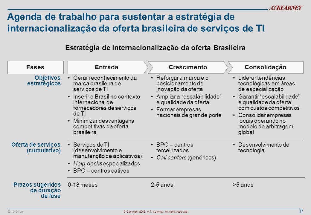 17 55/10056/dtp© Copyright 2005, A.T. Kearney. All rights reserved Agenda de trabalho para sustentar a estratégia de internacionalização da oferta bra