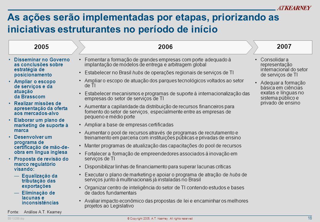 18 55/10056/dtp© Copyright 2005, A.T. Kearney. All rights reserved As ações serão implementadas por etapas, priorizando as iniciativas estruturantes n