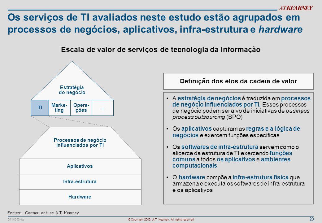 23 55/10056/dtp© Copyright 2005, A.T. Kearney. All rights reserved Os serviços de TI avaliados neste estudo estão agrupados em processos de negócios,