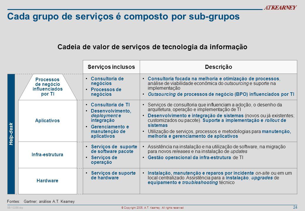 24 55/10056/dtp© Copyright 2005, A.T. Kearney. All rights reserved Cada grupo de serviços é composto por sub-grupos Cadeia de valor de serviços de tec