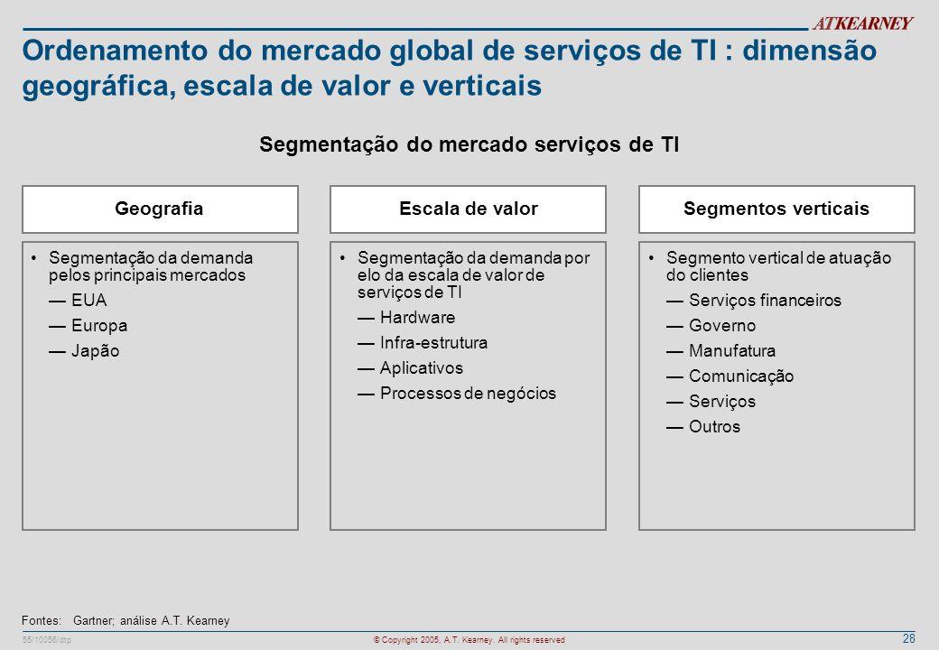 28 55/10056/dtp© Copyright 2005, A.T. Kearney. All rights reserved Ordenamento do mercado global de serviços de TI : dimensão geográfica, escala de va