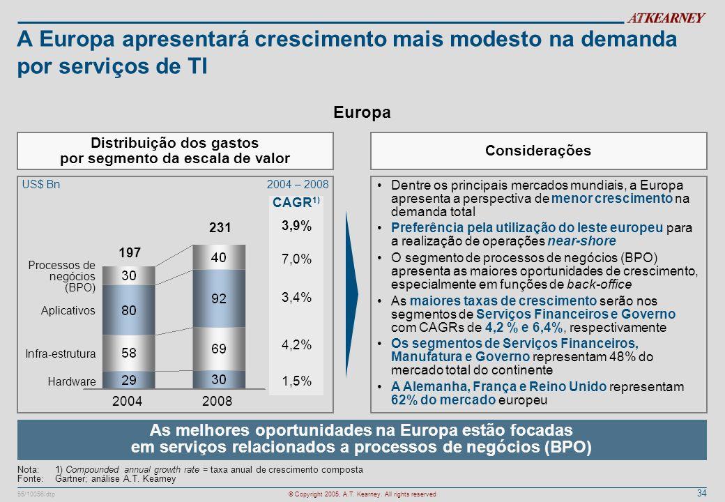 34 55/10056/dtp© Copyright 2005, A.T. Kearney. All rights reserved A Europa apresentará crescimento mais modesto na demanda por serviços de TI 2004200