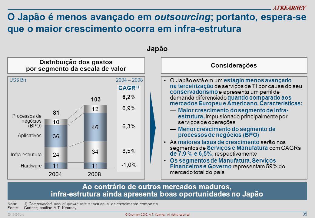 35 55/10056/dtp© Copyright 2005, A.T. Kearney. All rights reserved O Japão é menos avançado em outsourcing; portanto, espera-se que o maior cresciment