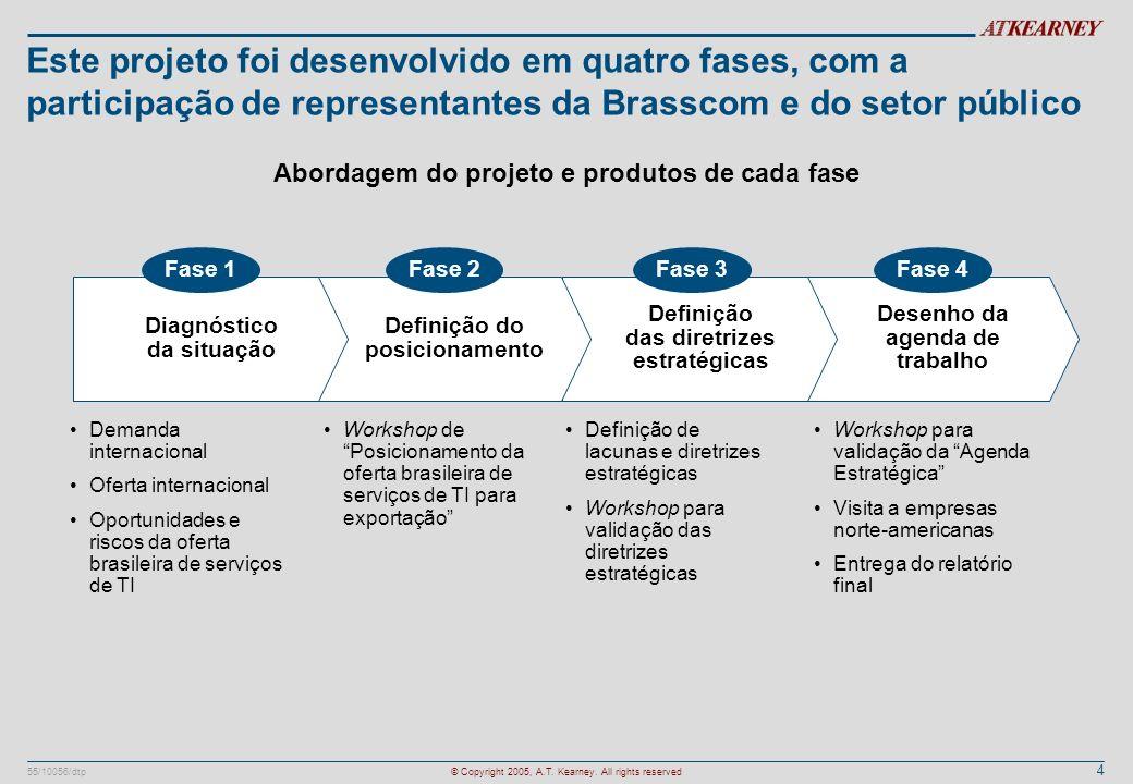 4 55/10056/dtp© Copyright 2005, A.T. Kearney. All rights reserved Demanda internacional Oferta internacional Oportunidades e riscos da oferta brasilei