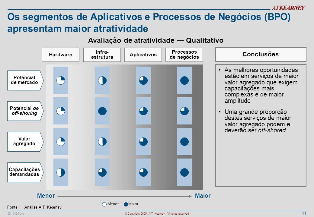 41 55/10056/dtp© Copyright 2005, A.T. Kearney. All rights reserved Os segmentos de Aplicativos e Processos de Negócios (BPO) apresentam maior atrativi
