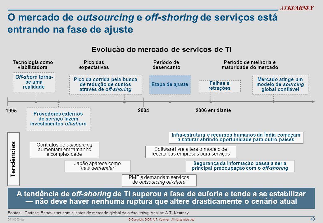 43 55/10056/dtp© Copyright 2005, A.T. Kearney. All rights reserved O mercado de outsourcing e off-shoring de serviços está entrando na fase de ajuste