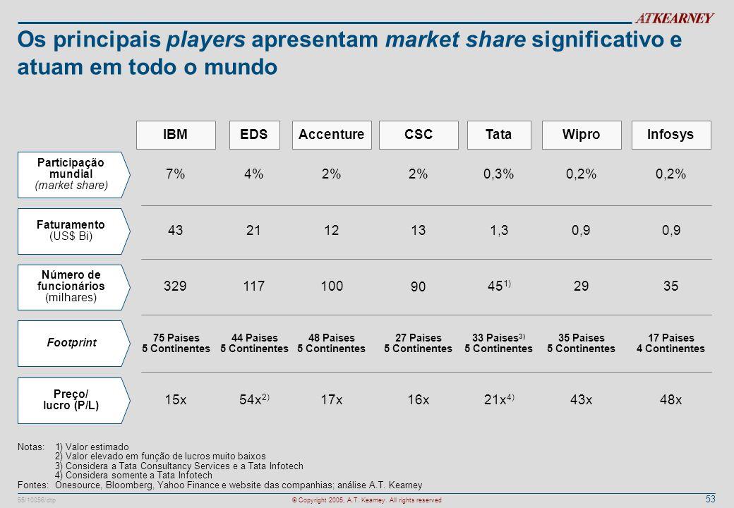 53 55/10056/dtp© Copyright 2005, A.T. Kearney. All rights reserved Os principais players apresentam market share significativo e atuam em todo o mundo